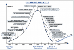 e-learning hype cycle