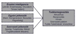 EQ-TM kutatás modell
